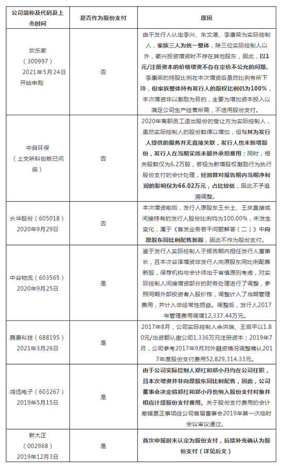 拟IPO企业实控人新增股份之股份支付认定(7个案例)
