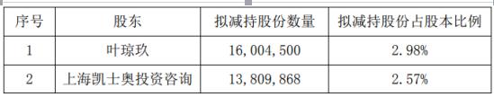 澳门皇赌-「钛晨报」51信用卡创始人孙海涛清晨致歉:给个别借款人造成了伤害;软银再投40至50亿美元直接控制W