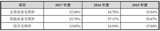爱玛科技IPO:中信保荐缺独立性 搭摩拜难挡净利腰斩