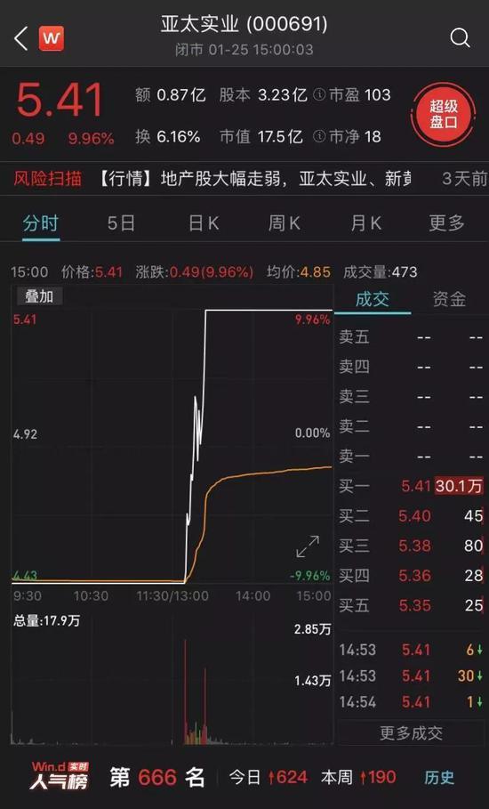 片刻猛拉22%、4天收获3涨停 流通盘仅15亿元的亚太实业有什么料?