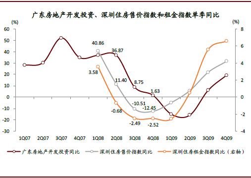 注:中金住房售价指数和租金指数均以2007年1月为基期,自1Q08开始计算同比变化;资料来源:中金公司研究部