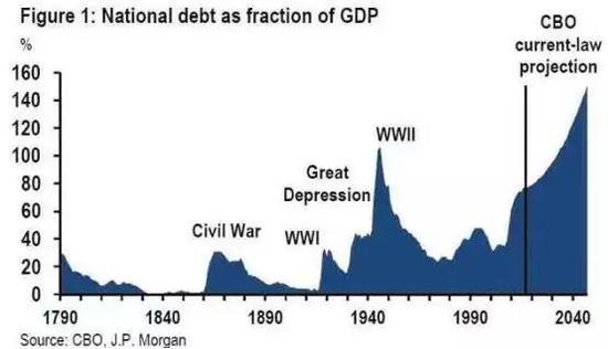 美国债务负担增速预期