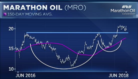 MRO即將錄得四個月來的首次月度下跌。今年至今,該股已經上漲了25%。