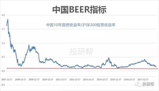 小李看了這圖,幽幽的說:現在起碼應該大倉位股票,要不然辜負了這個時代……