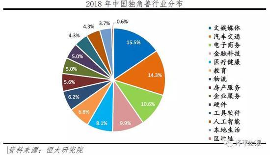 中国独角兽报告:ATD代替BAT成投资端互联网巨头