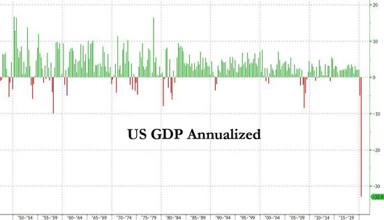 史上最大降幅!美国二季度GDP下滑32.9%