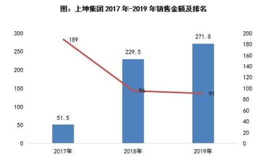 上坤地产港股上市突击降负债 只为财务数据好看?