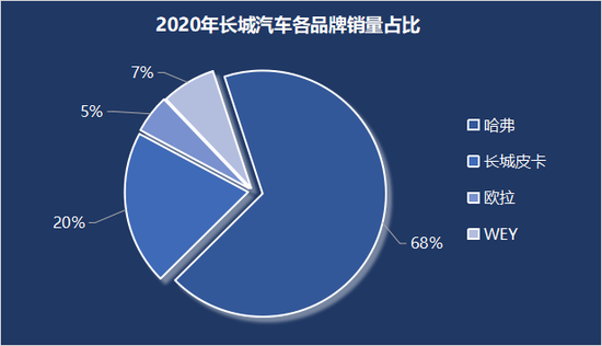 长城汽车2020年单车均价提高3.1% 获高瓴资本青睐