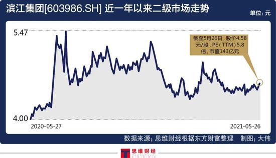 """""""项目利润仅1%-2%"""" 滨江地产为何仍要高价拿地"""