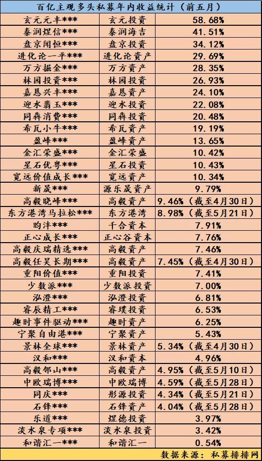 """股票私募""""业绩翻天""""了:前五月广东机构""""霸榜"""" 百亿爆款成绩逊色"""