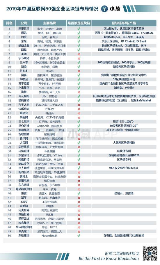 中国互联网巨头区块链布局图谱