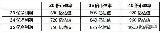 所以,小米CDR和香港IPO的保守定价在800亿美元估值左右。