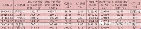 125只个股近3日吸金均超5000万元 社保与QFII同时盯上6只绩优股