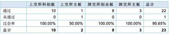 5月23家企业IPO上会仅一家被否 过会率高达95.65%