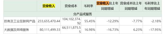 质押率高达88.17%东土科技实控人二度减持