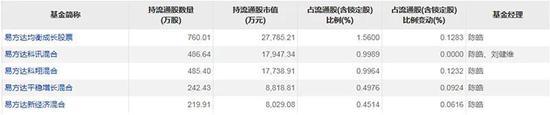 二八格局继续演绎 119位基金经理管了75%的偏股基金规模