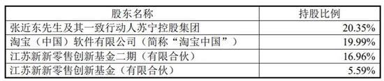 """今日复牌 上半年业绩大幅预亏 深圳国资终止股权收购 苏宁易购""""引援""""这些巨头新设基金"""