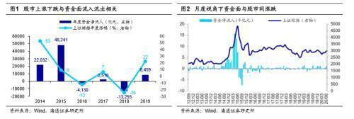 海通证券:市场进入牛市3浪爆发期 预计全年资金流入超1.5万亿