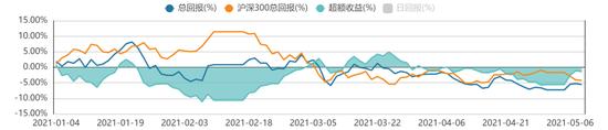 方证视点:抗通胀概念收到资金追捧 中小市值股仍是资金主战场