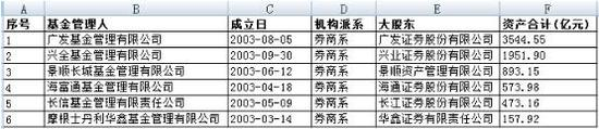 长信基金主动股票型基金上半年业绩一览