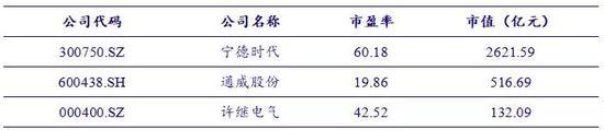 中国银河:风光补贴问题或缓解 特高压蓄势待发(附股)