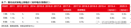 西部证券:光伏性价比逐步凸显 长期增长确定性强