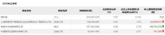 这只股票景林在减持 高毅冯柳却在大手笔加仓