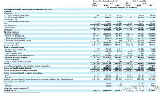 ▲优信2016年、2017年、2018年第一季度财务数据