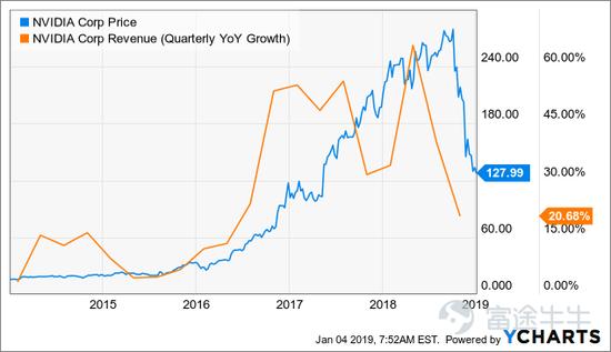 美元走強加劇了營收增長的放緩。如下所示,NVDA從海外獲得了大量的銷售。