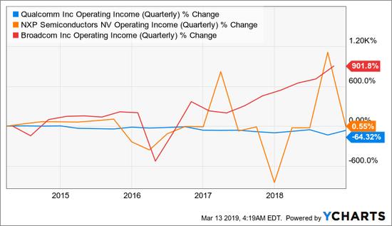 净收入(季度)