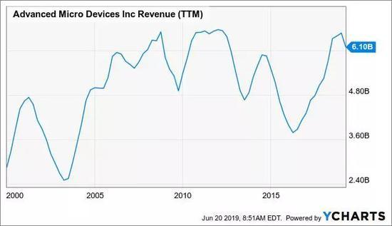 YCharts的數據 AMD自2000年以來的TTM收入圖