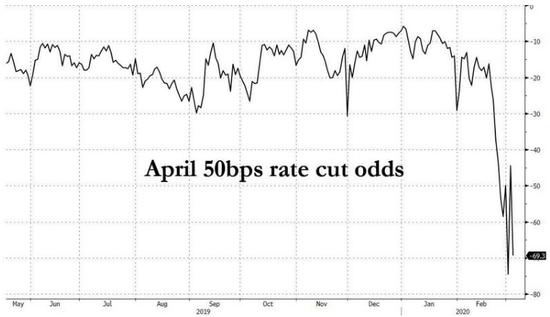 蒙特利尔银行:美联储即将叩开零利率的大门