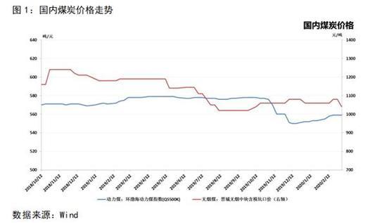 国际醇市方面,随着油价史诗级暴跌,国际原油及天然气价格均进入历史级低位运行,受此影响,国际甲醇成本支撑下移,国际醇价随之大幅下挫,骤然结束了自12月延续至2月末的中期阶段性小牛市,目前各产区已跌破去年全年运行的价格区间下限,纷纷创低,其中,CFR中国主港中间价由227.5美元/吨跌至目前的192.5美元/吨,跌幅15.4%,CFR东南亚中间价由257.5美元/吨跌至目前的232.5美元/吨,涨幅9.7%,FOB美国海湾中间价由346美元/吨跌至目前的267.5美元/吨,跌幅22.7%,FOB鹿特丹中间价由263欧元/吨跌至目前的175欧元/吨,跌幅33.5%。