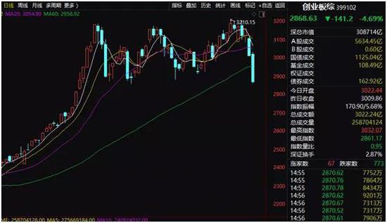 他们在抄底:创业板低价股两天跌掉25% 权重绩优股却已企稳