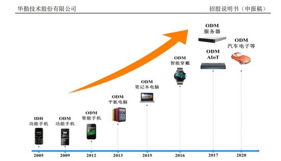 """""""隐形巨头""""华勤技术瞄准科创板:手机销售307亿元、全球出货超1亿部 高通英特尔持股"""