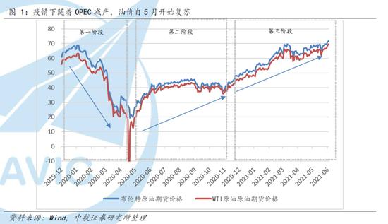 中航证券首席经济学家董忠云:原油价格或正在筑顶