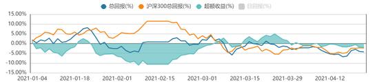 方证视点:市场风格的变换已接近尾声 调仓大致完成