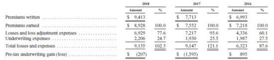(伯克希尔公司再保险业务承保情况,数据来源:公司年报)