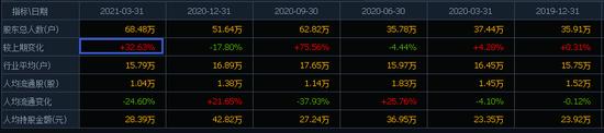 东财人事波动引发资金博弈 一季度富国基金大幅减持、易方达逆市增仓