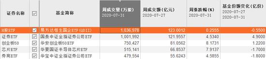 """战况激烈 123亿资金""""厮杀""""这只ETF"""