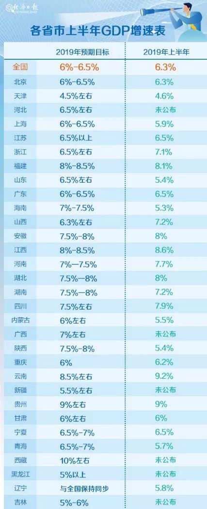 25省份经济半年报:云贵领跑 广东半年站上5万亿台阶
