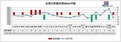 钢坯冲上3900!14家钢厂集体涨价 钢价仍在飞!