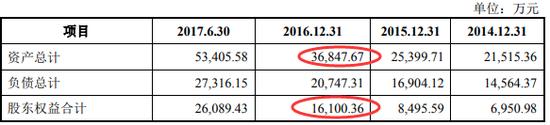 朗进科技2017年版招股书中资产负债表主要数据