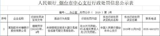 莱阳胶东村镇银行被罚20万:未报送大额交易报告