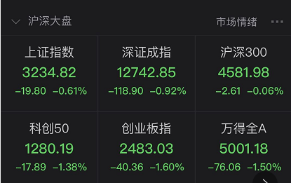 创业板低价股指数大跌15% 股民崩溃:辛苦小半年2天回到解放前