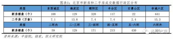 1.1 2009-2018年北京房价上涨3.9倍,明显跑赢M2和全国房价涨幅