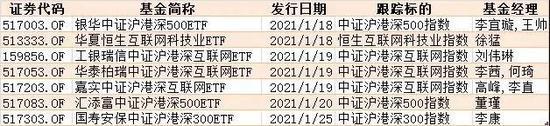 """南下""""掘金""""的机会来了 3只沪港深互联网ETF今日""""火拼"""""""