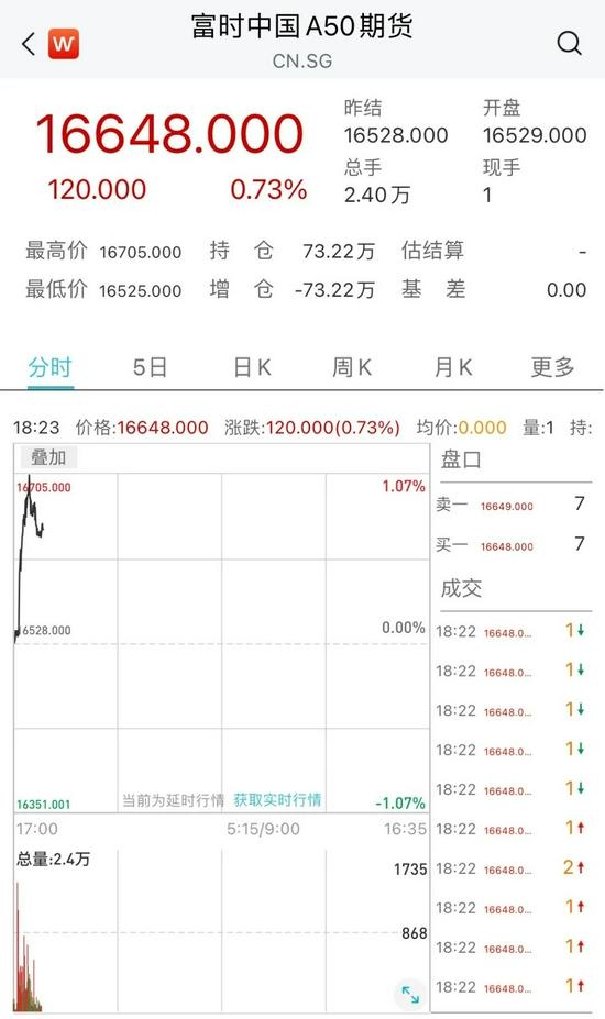 央行全面降准:中国资产瞬间跳涨 货币政策转向了?都在等A股开盘