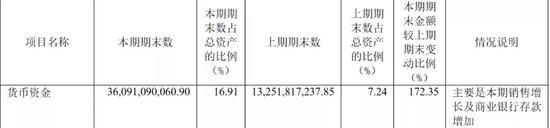 贵州茅台仍是王者:2020年货币现金飙升172% 酒类毛利率达91%