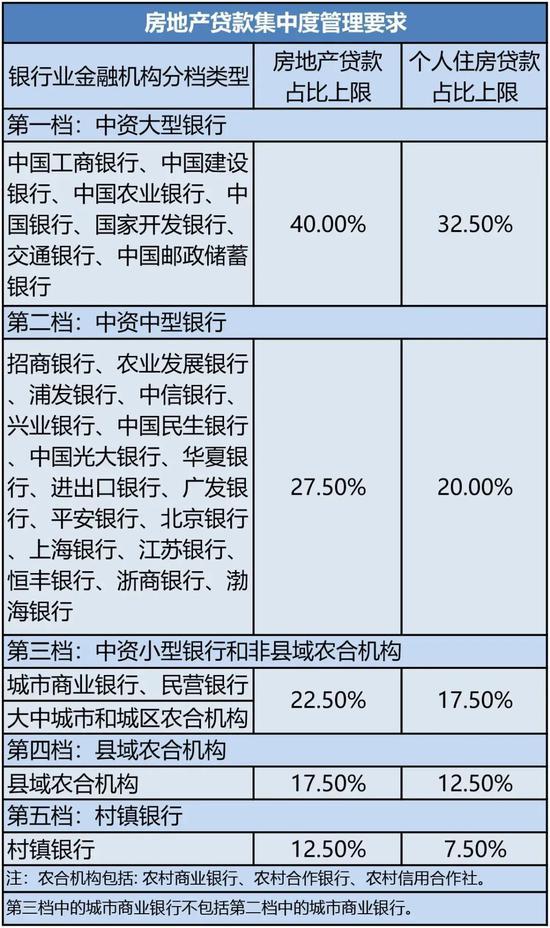 """多家银行房贷业务占比""""超标"""" 上调利率成调控手段"""